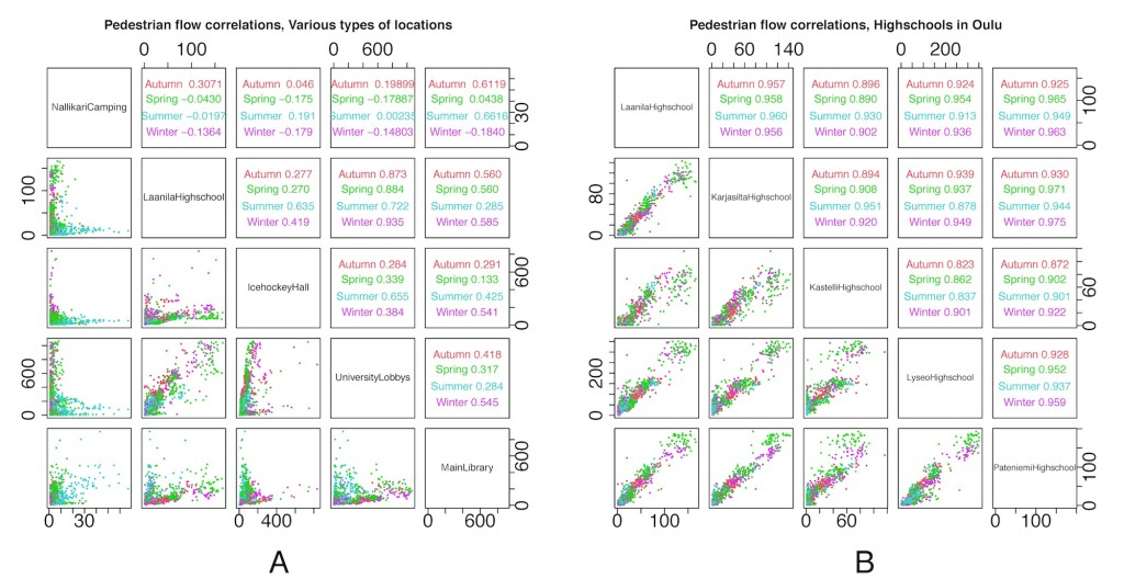 Figure 6. Each data point represents a single day in our dataset, and what we show is the correlation of visitor flows for various pairs of locations over a long period of time. On the left, we show this correlation for locations that are semantically different. On the right, we show the correlations between various highschools in our city. The correlations on the right are much higher than those on the left.
