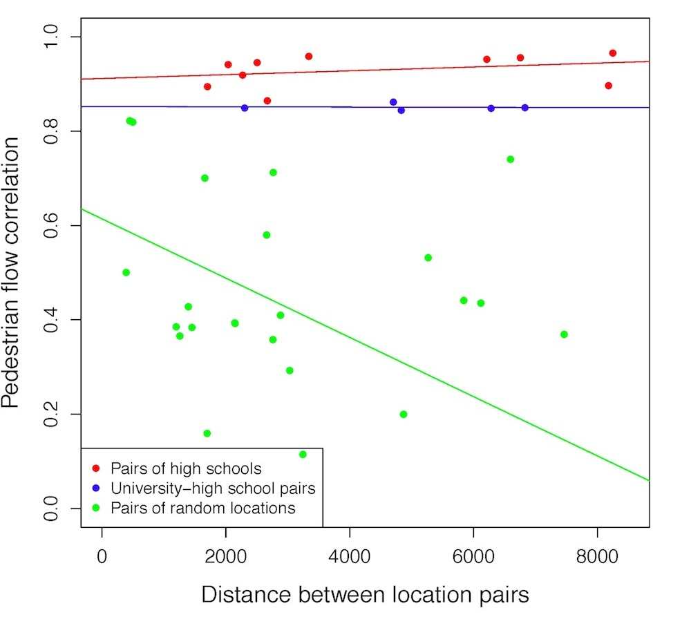 Figure 7. Physical distance between two locations vs. their correlation of pedestrian flows. For pairs that are semantically relevant (red & blue), distance does not matter. For pairs of locations that are not semantically similar, distance matters.