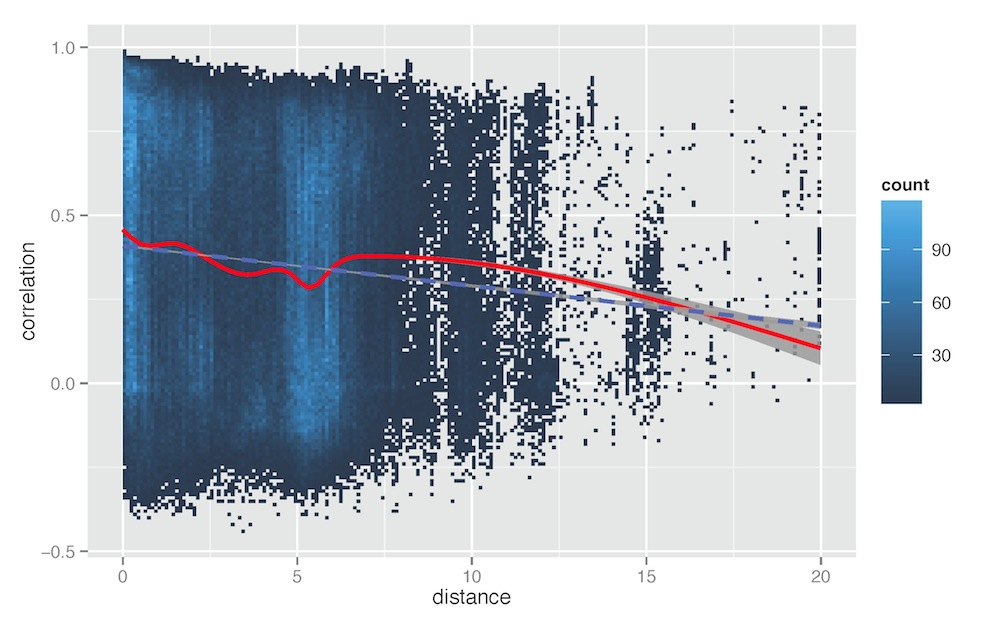 Figure 8. For every possible pair of locations in our network, we calculate the correlation of pedestrian flows for that pair and the physical distance between that pair of locations. We plot the results for all locations for the whole 3-year period. Red line: moving average. Blue line: regression.