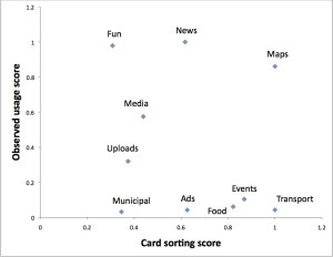 We observed no correlation  between self-proclaimed (x-axis) and actual (y-axis) usefulness of services on public displays