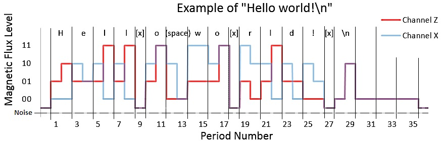 "Using two coils (Channel X, and Channel Z), we are able to transmit the message ""Hello world"" using Pulse."