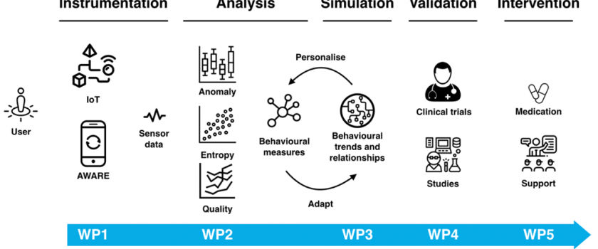 SENSATE: Entropy-AWARE Instrumentation for Just-In-Time Anomalous Human Behaviour Interventions