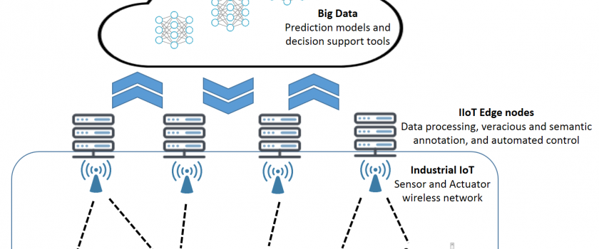 ABIDI: Context-aware and Veracious Big Data Analytics for Industrial IoT